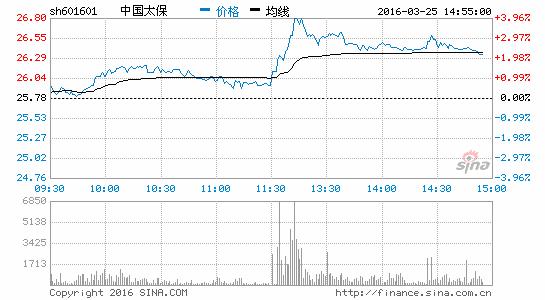 保险股护盘拉升中国太保领涨