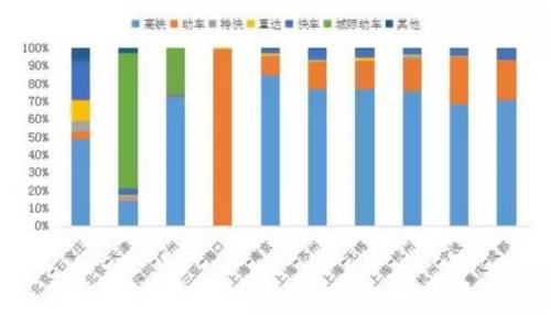 铁路热门线路车次类型结构预测。 图片来源:交通运输部