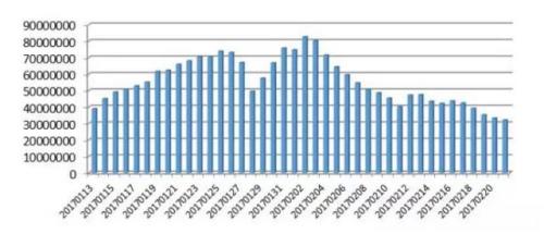 2017年春运客流量时间分布预测。 图片来源:交通运输部