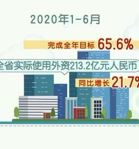 《八闽商务视点》稳外贸 促增长 福建上半年外资逆势上扬