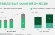 担忧中国市场放缓,欧洲奢侈品集团近日遭遇股价下跌