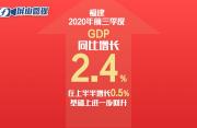屏山微视丨2.4%!福建前三季度GDP继续回升