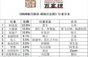 2020胡润百富榜公布!马云蝉联首富