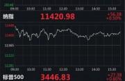 美股收高:道指涨超120点,迅雷跌7.87%