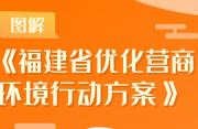 图解:福建省优化营商环境行动方案