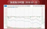 沪指结束11连阳 行情走完了吗?