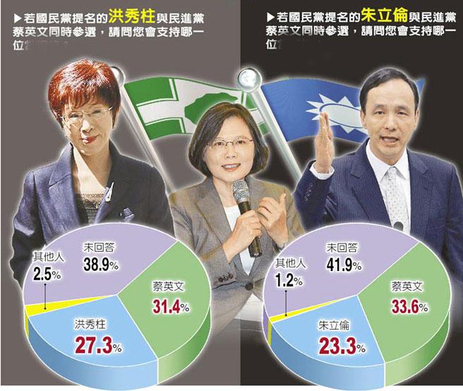 最新民调:朱立伦若选2016支持度为23.3% 不及洪秀柱