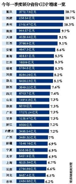 24省份一季度GDP增速超全国 福建增速达8.3%