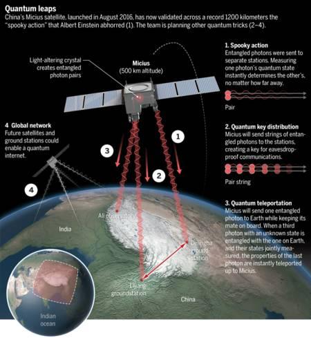 中国刷新世界纪录!墨子号实现1203公里光子纠缠