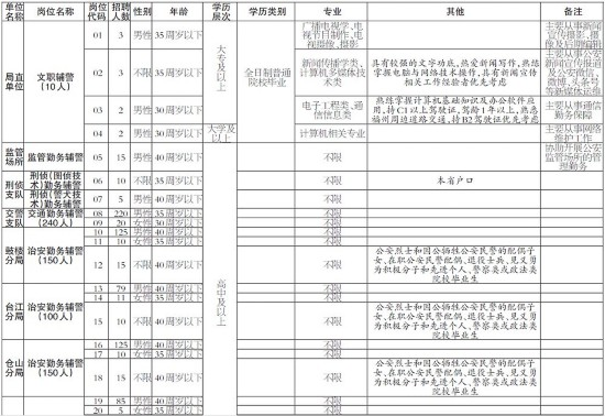 福州公安公开招聘810名辅警 14日至20日现场报名
