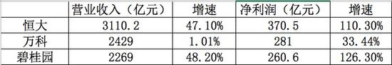 万科去年盈利281亿排名第二 宝能又获分红25亿元