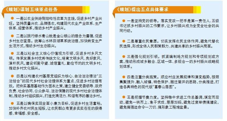 中共中央、国务院印发《乡村振兴战略规划(2018—2022年)》