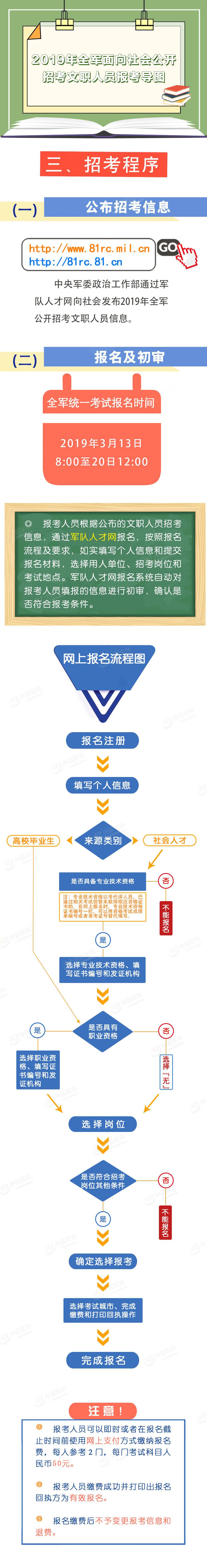 4-2-2019年全军面向社会公开招考文职人员报考导图.jpg?x-oss-process=style/w10