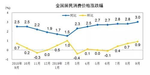 CPI走势图。来自国家统计局网站