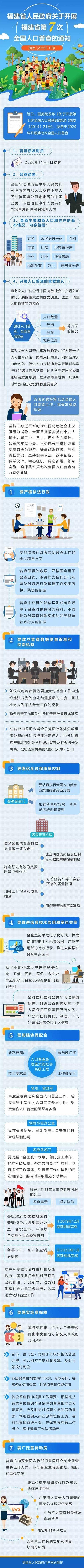 福建省政府部署第七次全国人口普查工作