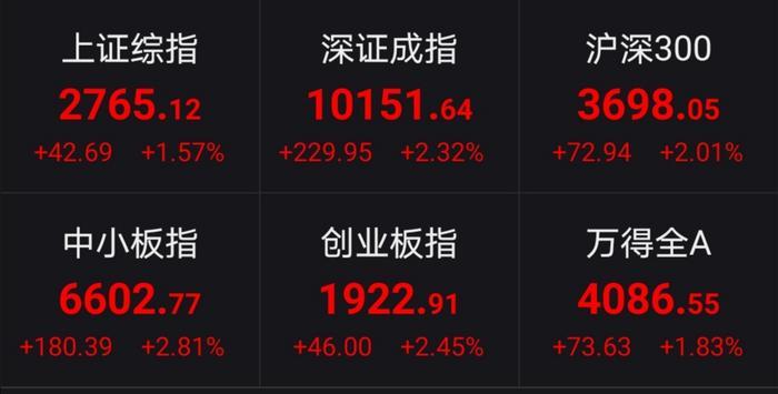 A股午盘收涨:深成指和创业板指涨逾2%