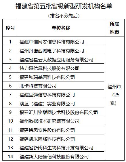 名单公布!福建新增54家省级新型研发机构