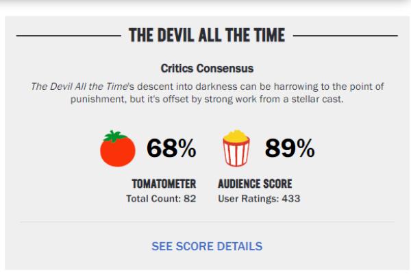 《神弃之地》在烂番茄上的专业评分仅有68%