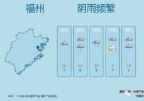 福州最低温将降至-3℃!