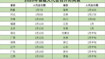 2020年省级两会时间陆续公布 1月中上旬扎堆召开
