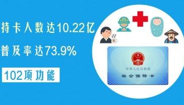 人社部:中国社保卡普及率达73.9%