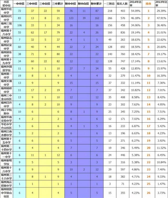 固原中考成绩�z*_邯郸市初中学校排名,中考成绩排名