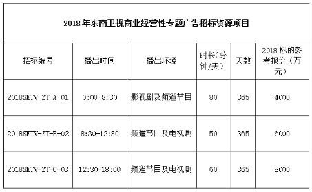 2018年东南卫视广告资源招标公告